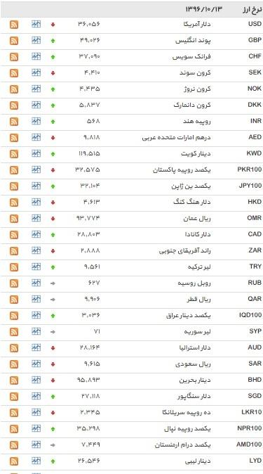 نرخ ۱۶ ارز کاهش یافت+ جدول