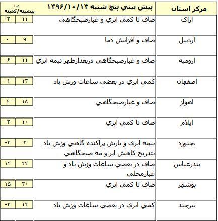 جو پایدار در برخی مناطق استانهای کشور+ جدول