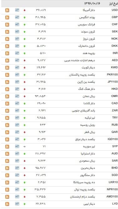 نرخ ۲۲ ارز افزایش یافت+ جدول