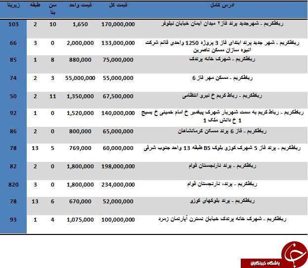 خرید یک واحد آپارتمان در شهرستان رباط کریم چقدر تمام می شود؟