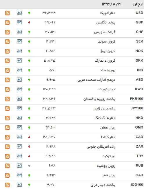 نرخ 33 ارز مبادله ای افزایش یافت+ جدول