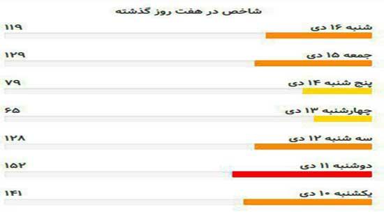 پنجشنبه//// تعطیلی مدارس راهکاری مفید برای رفع آلودگی هوای تهران است؟