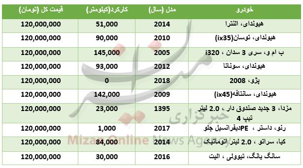 جدول قیمت خودروهای 120 میلیون تومانی در بازار