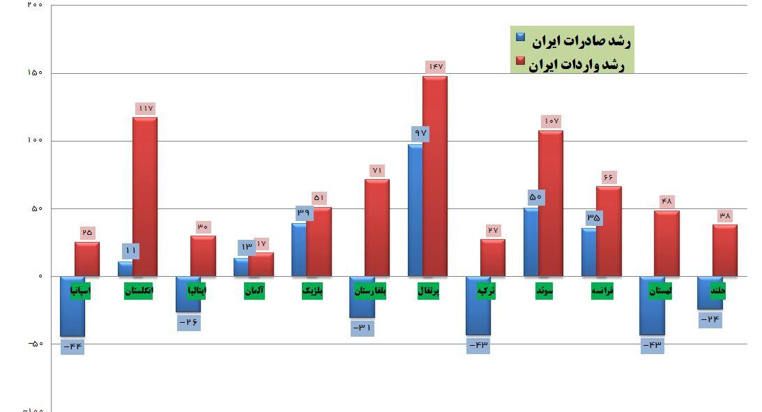 گزارش گمرک از افزایش چشمگیر واردات ایران از کشورهای اروپایی در سال جاری+جدول