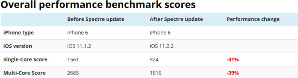 ///به روز رسانی امنیتی iOS 12.2.2 باعث کند شدن دستگاه می شود
