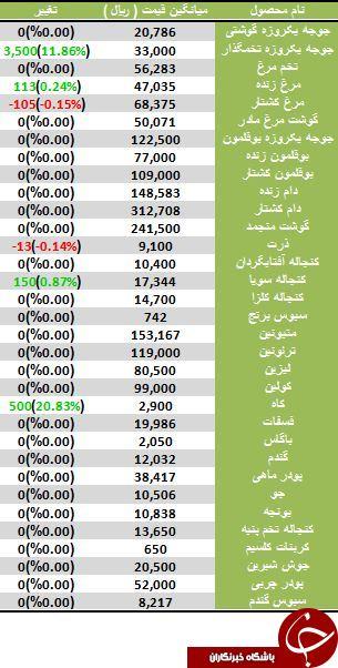 آخرین تغییرات قیمت نهاده های دامی و کشاورزی
