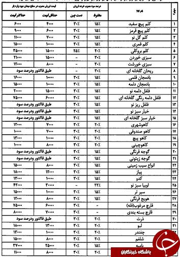 قیمت انواع میوه و تره بار ۲۴ دی ماه سال ۱۳۹۶ در میادین فارس