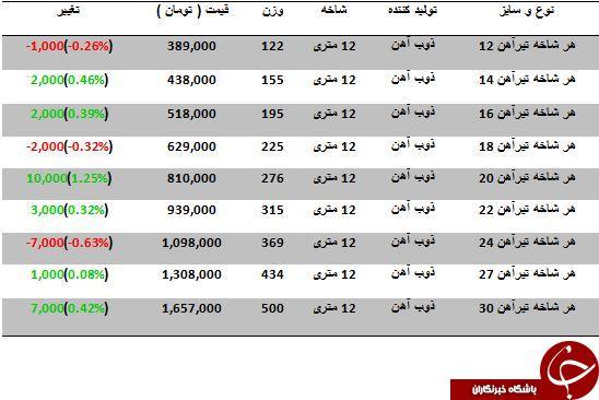 نوسانات قیمت تیرآهن در بازار