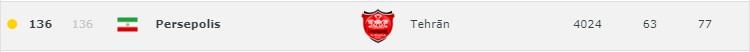جدیدترین رنکینگ باشگاهی جهان اعلام شد
