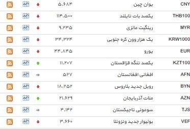 نرخ 5 ارز ثابت ماند+ جدول