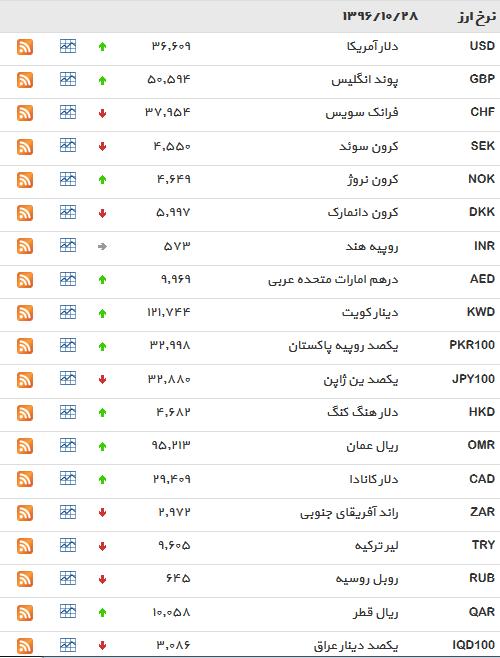 نرخ ۲۵ ارز دولتی افزایش یافت+ جدول