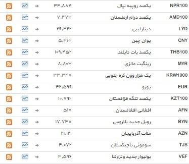 نرخ 39 ارز ثابت ماند+ جدول