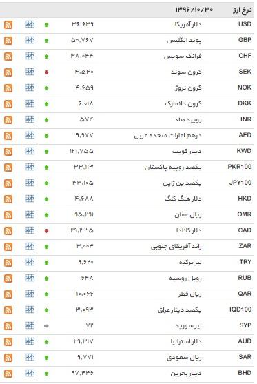 نرخ 32 ارز افزایش یافت+ جدول