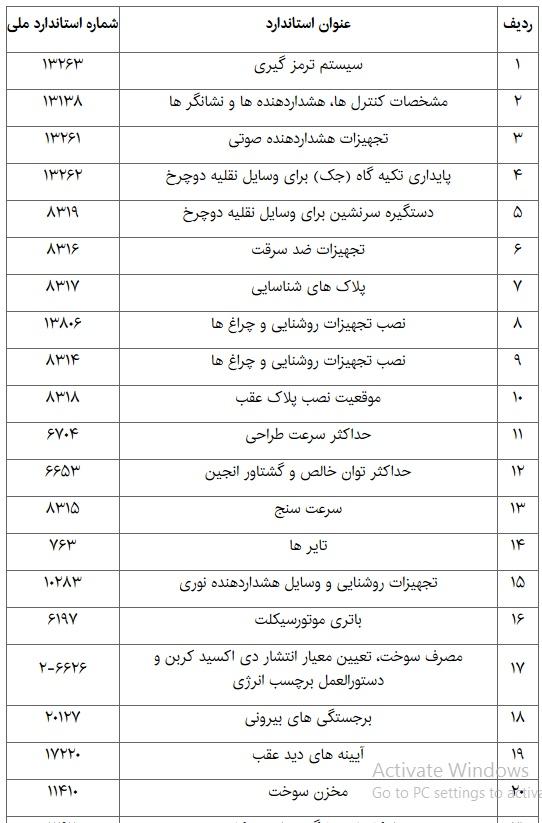 اسامی ۲۵ استاندارد اجباری موتورسیکلتها + جدول