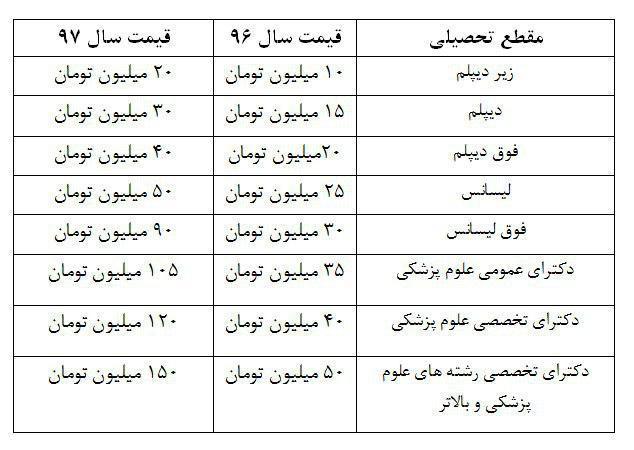 قیمت خرید سربازی در سال ۹۷ گران شد+ جدول قیمتها
