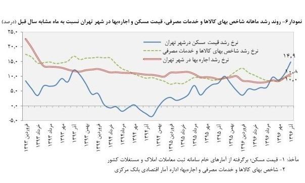 گرانی اجارهبهای مسکن در تهران+نمودار