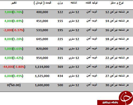 آخرین تغییرات قیمت تیرآهن در بازار