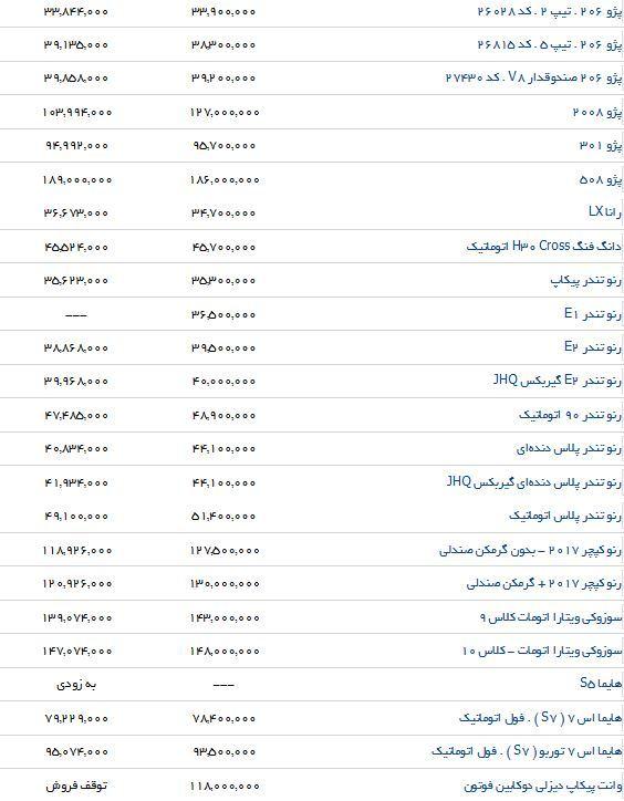 آخرین قیمت محصولات ایرانخودرو در بازار و نمایندگی