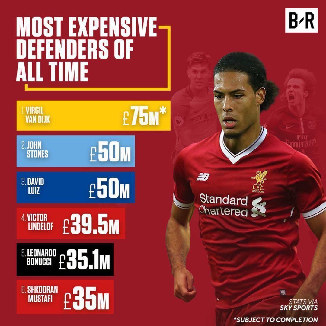 گرانترین مدافع تاریخ جهان چه کسی است؟