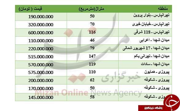 نرخ جدید آپارتما در شرق تهران +جدول