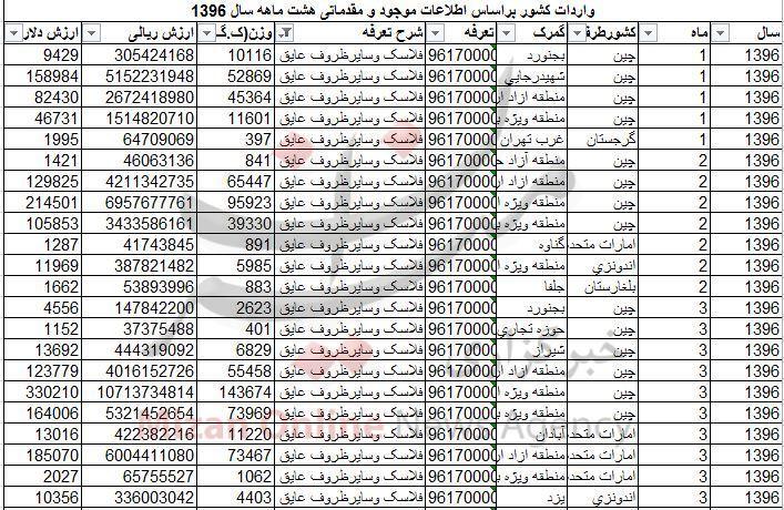 آمار عجیب واردات فلاسک در سال جاری + جدول