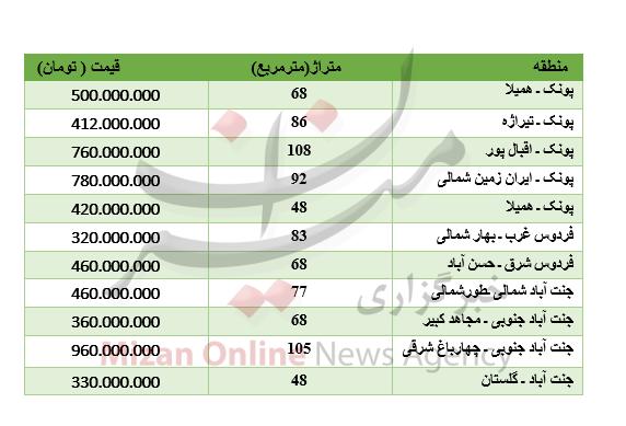 قیمت آپارتمان در شمال تهران+جدول