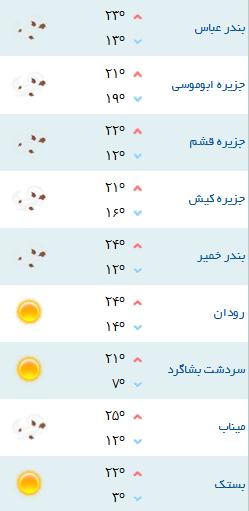 حاجی آباد رکورد دار سردترین ایستگاه هواشناسی در هرمزگان