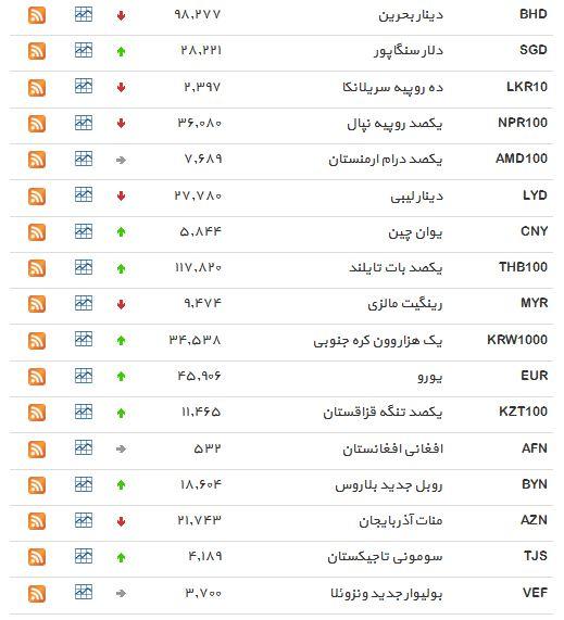 نرخ 19 ارز بانکی افزایش یافت+ جدول