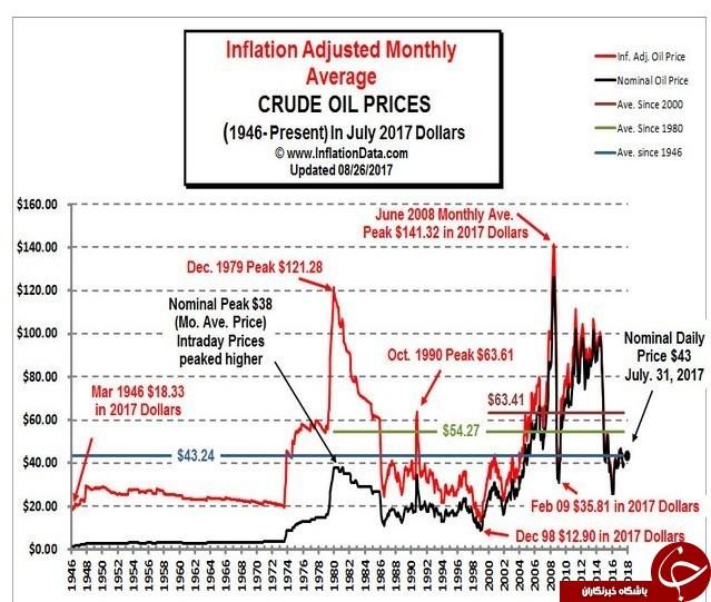 پشت پرده پردرآمدترین دوره نفتی ایران