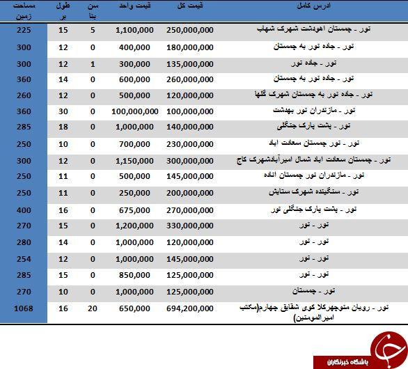 مظنه خرید ویلا در شهر نور مازندران