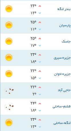 حاجی آباد سردترین شهر هرمزگان طی 24 ساعت گذشته