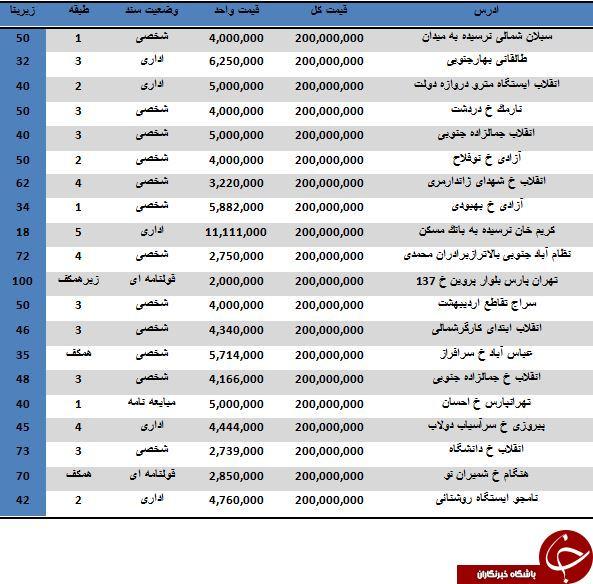 لیست واحدهای اداری 200 میلیون تومانی در تهران