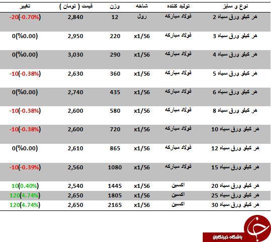 نرخ خرید و فروش ورق سیاه در بازارآهن