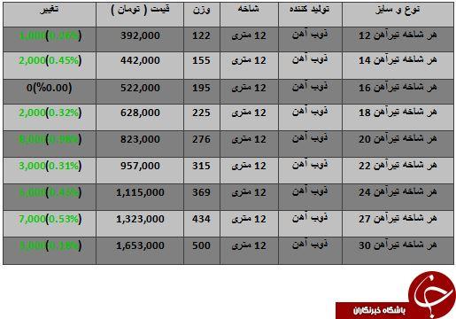 افزایش قیمت تیر آهن در بازار