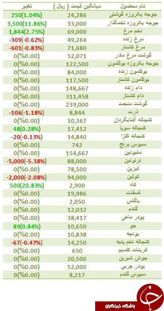 آخرین تغییرات قیمت مرغ و جوجه در بازار