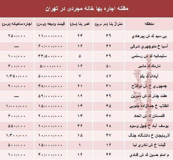 اجارهبهای خانه نقلی در تهران