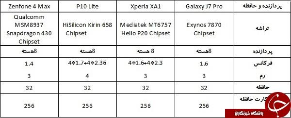 مقایسه پر فروش ترین گوشی های زیر یک میلیون تومان