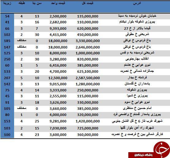 نرخ خرید و فروش آپارتمان در اقصی نقاط تهران