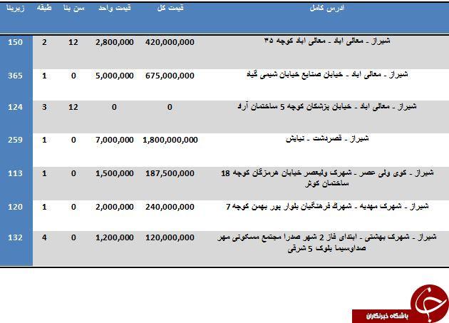 مظنه خرید آپارتمان در استان فارس