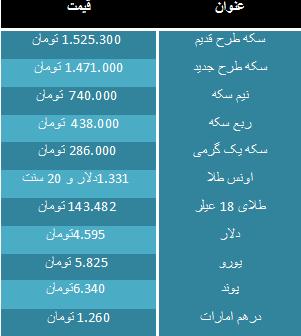 قیمت سکه و ارز روز دوشنبه 2 بهمن