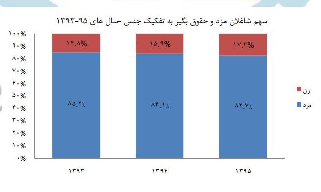 زنان بیشتر به چه مشاغلی گرایش دارند؟+نمودار