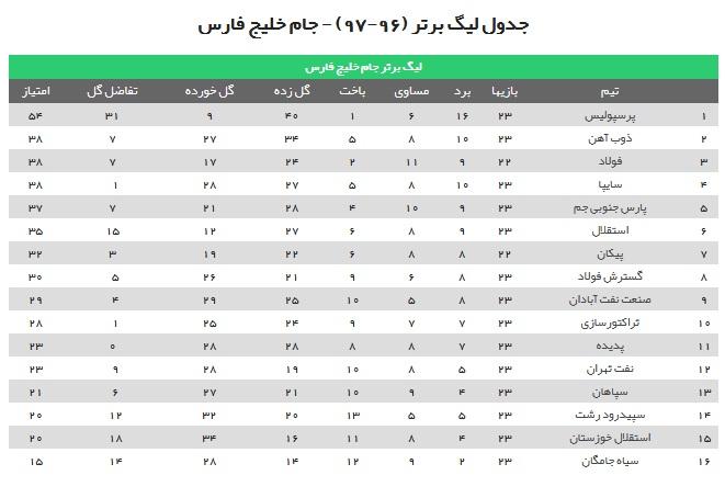 برتری شاگردان جلالی مقابل مشکی پوشان/ دربی خوزستان برنده نداشت/ سوغات یک امتیازی افاضلی از اصفهان