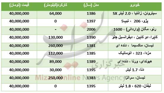 با ۴۰ میلیون چه خودروهایی میتوان خرید؟+جدول