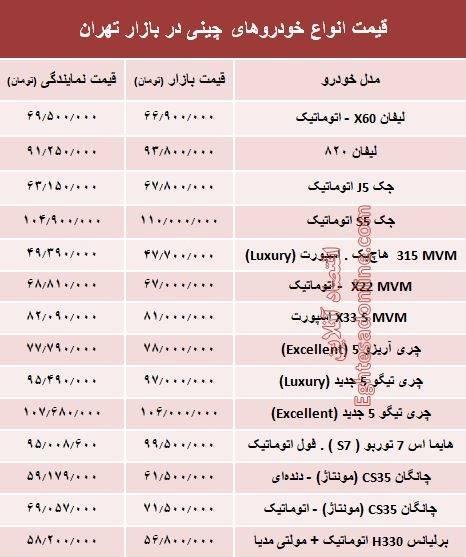 قیمت خودروهای چینی در بازار تهران+جدول