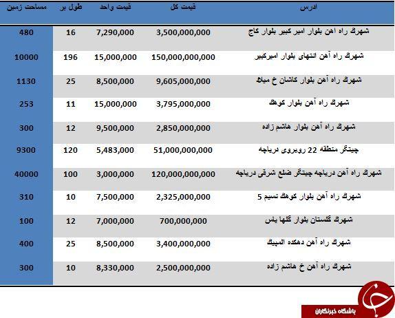 حقوق کارگران فولاد مبارکه چقدر است افکارنیوز - مظنه خرید زمین در منطقه 22 تهران چقدر است ...