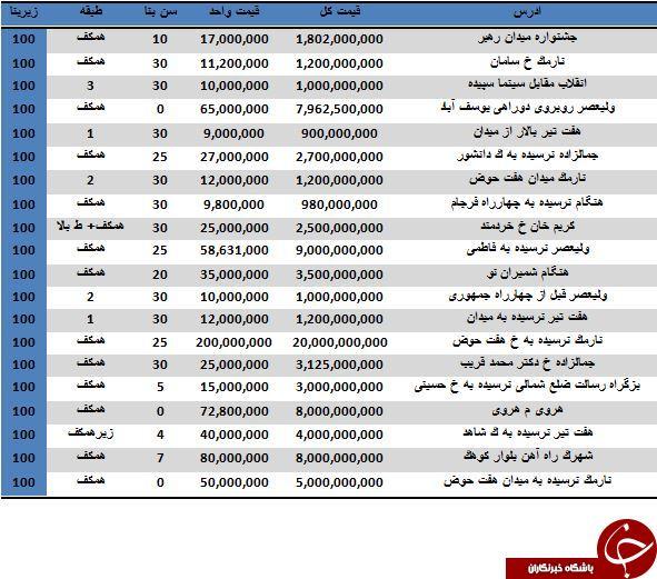 مظنه خرید املاک تجاری 100 متری در تهران