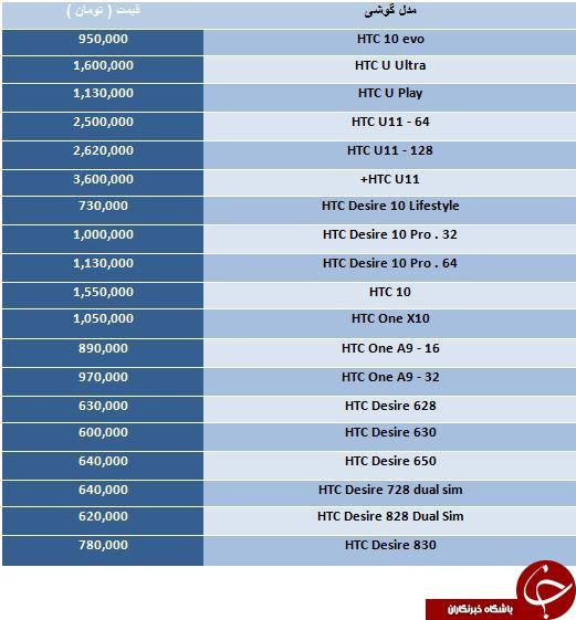 لیست قیمت انواع گوشی های HTC موجود در بازار