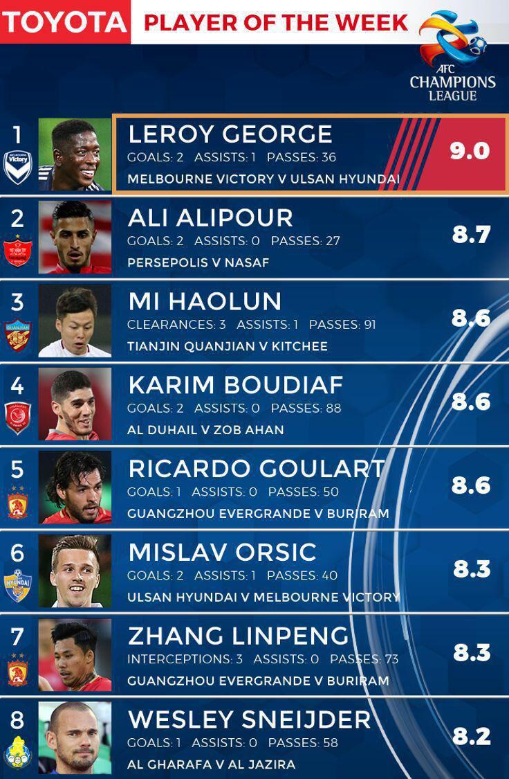بهترین بازیکن هفته اول لیگ قهرمانان آسیا معرفی شد/ علی علیپور در جایگاه دوم