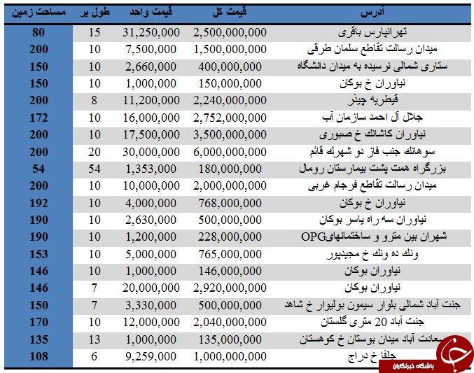 مظنه خرید زمین در تهران+جدول