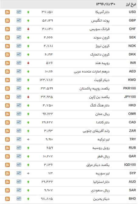 رشد دلار و افزایش ۳۰ ارز+ جدول